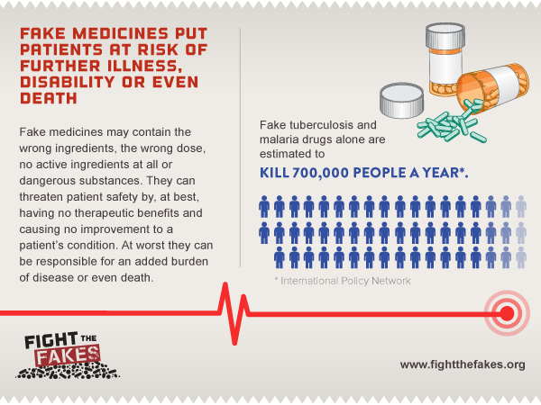 Because fake medicines put patients at risk of further illness, disability or even death