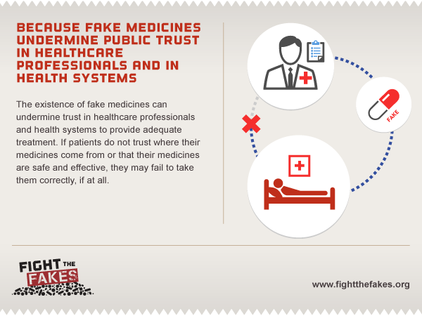 Because fake medicines undermine public trust in healthcare professionals and in health systems