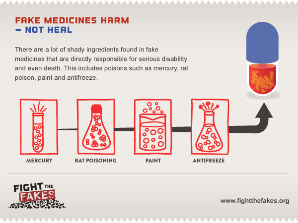 Because fake medicines harm – not heal