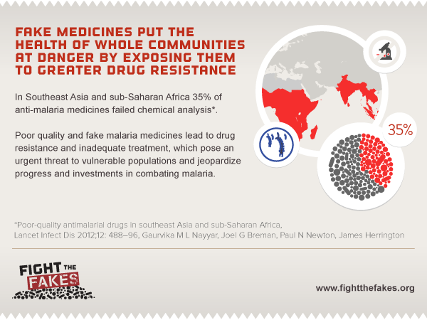 Because fake medicines put the health of whole communities at danger by exposing them to greater drug resistance