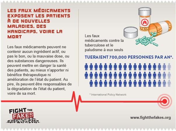 Les faux médicaments tueraient 700,000 personnes par an