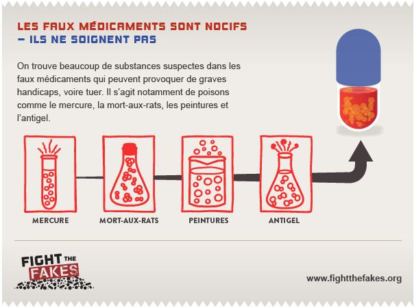 Les faux médicaments sont nocifs