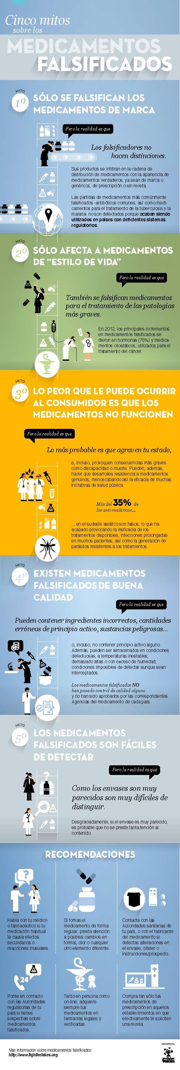 Cinco Mitos Sobre los Medicamentos Falsificados