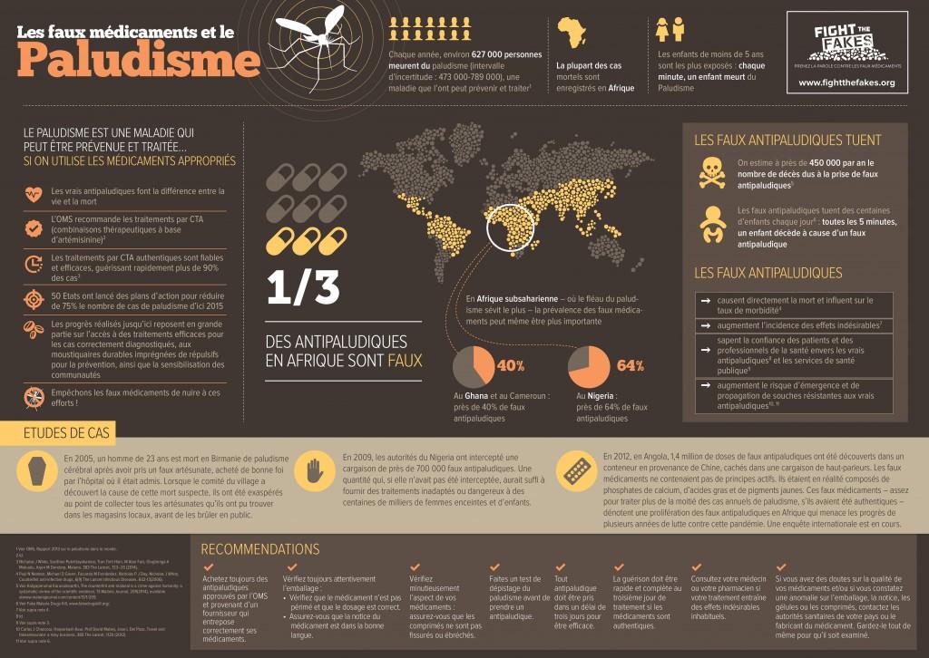 Les Faux Médicaments et le Paludisme