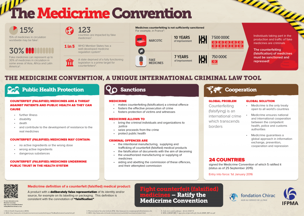 Medicrime Convention to enter into force 01/01/2016