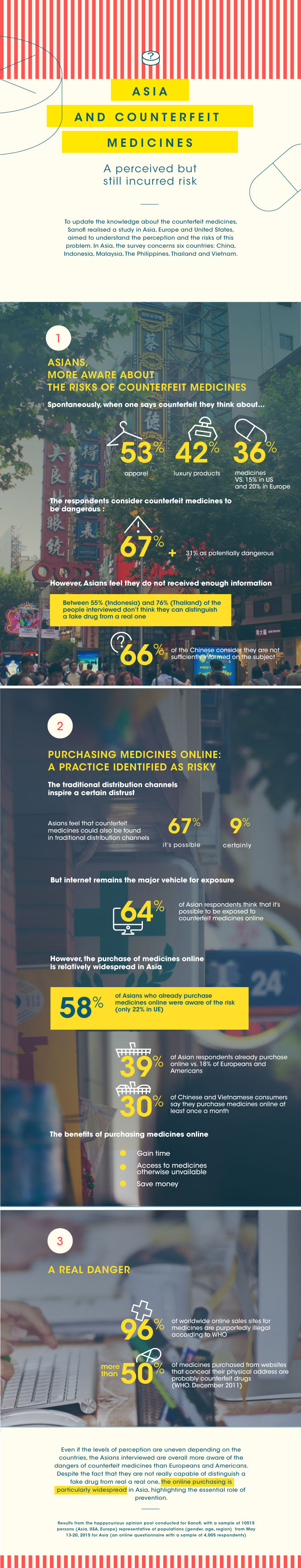 Survey of 5 Asian countries on awareness of fake medicines