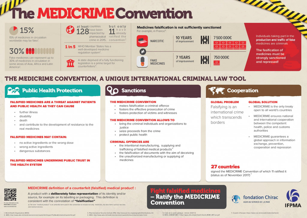 The MEDICRIME Convention